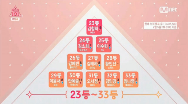 Produce 101 Episode 2